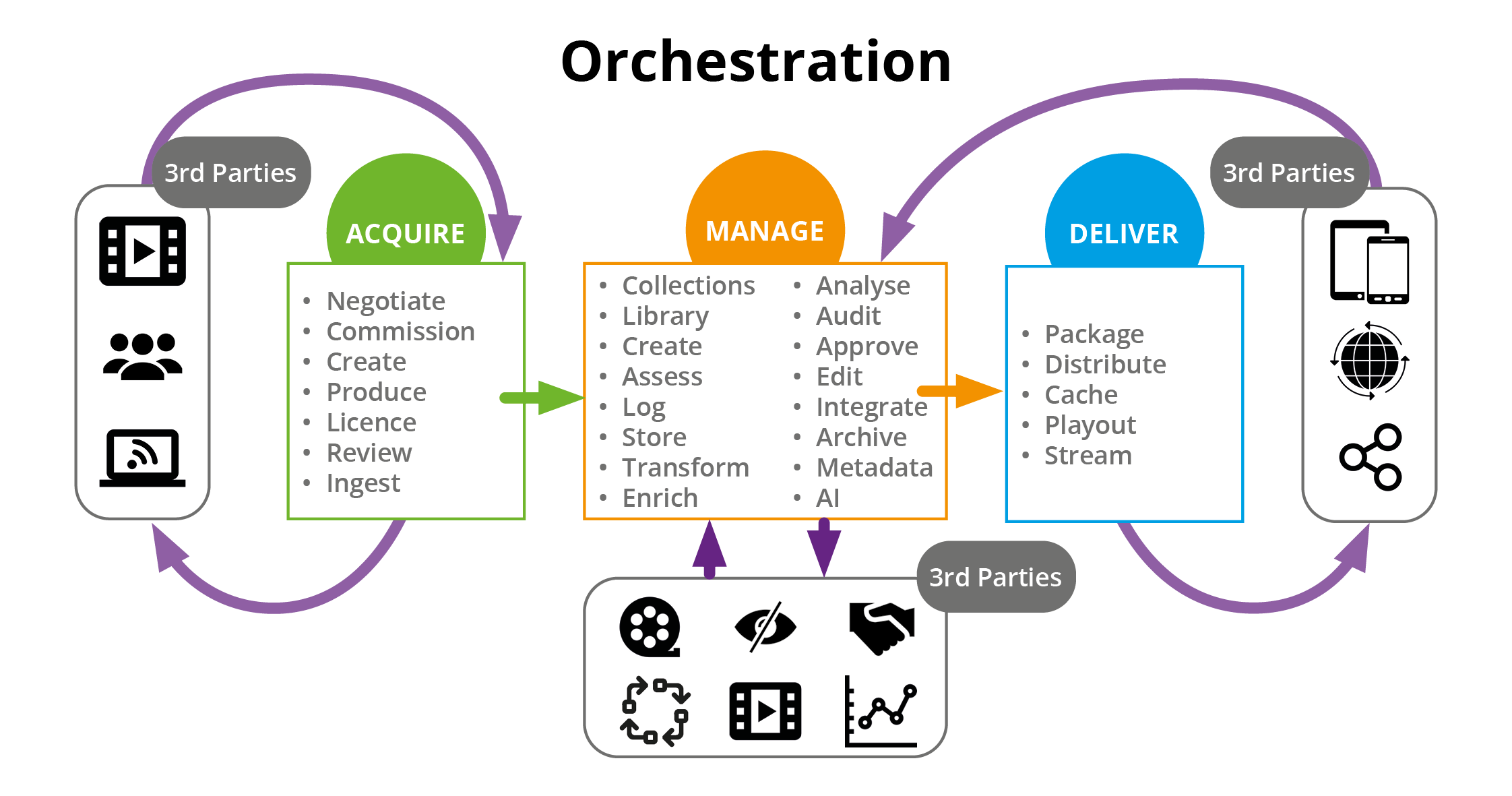 Mediaflex-UMS Orchestration - The Digital Supply Chain to Acquire Manage Deliver